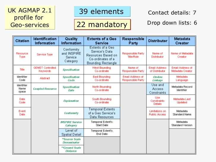 UK AGMAP 2.1 profile for  Geo-services Contact details: 7 Drop down lists: 6 22 mandatory 39 elements