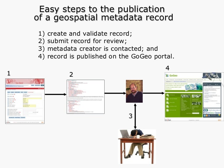 1) create and validate record; 2) submit record for review;  3) metadata creator is contacted; and 4) record is published ...
