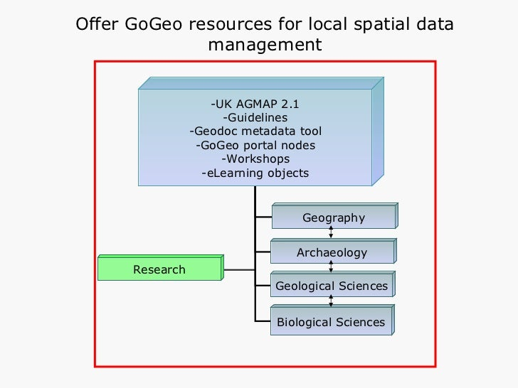 Offer GoGeo resources for local spatial data management -UK AGMAP 2.1 -Guidelines -Geodoc metadata tool -GoGeo portal node...
