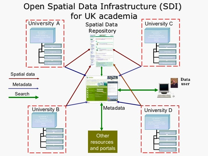 University A University B University C Open Spatial Data Infrastructure (SDI)  for UK academia Other resources  and portal...
