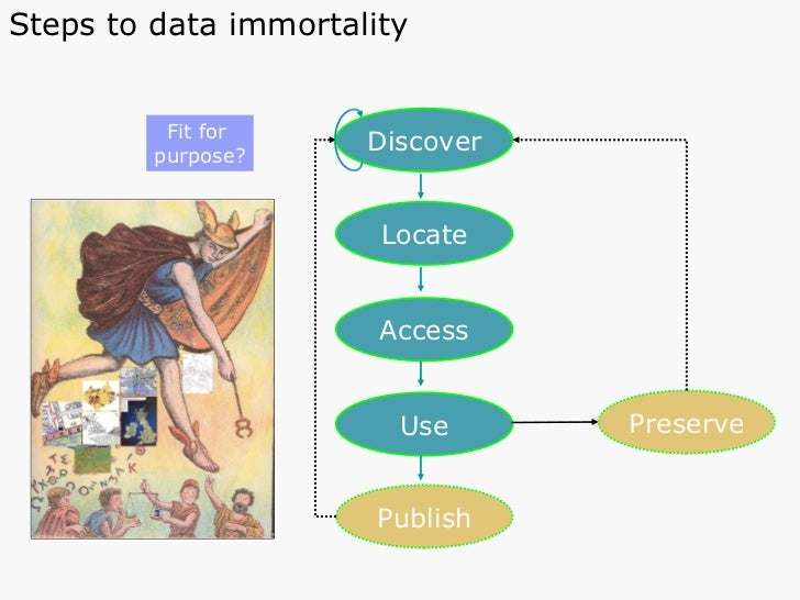 Discover Locate Access Use Publish Fit for  purpose? Preserve Steps to data immortality