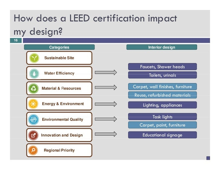 16 how does a leed certification impactmy design16 categories interior - Interior Design Leed Certification