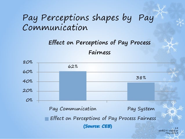 what is more important organizational effectiveness internal equity or external equity Internal wage structure  internal equity refers to the relative fairness of wages received by other employees in the same organization external equity is .