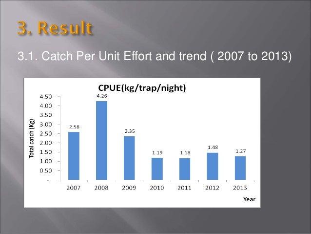 3.4. Total fish landing by year (kg)
