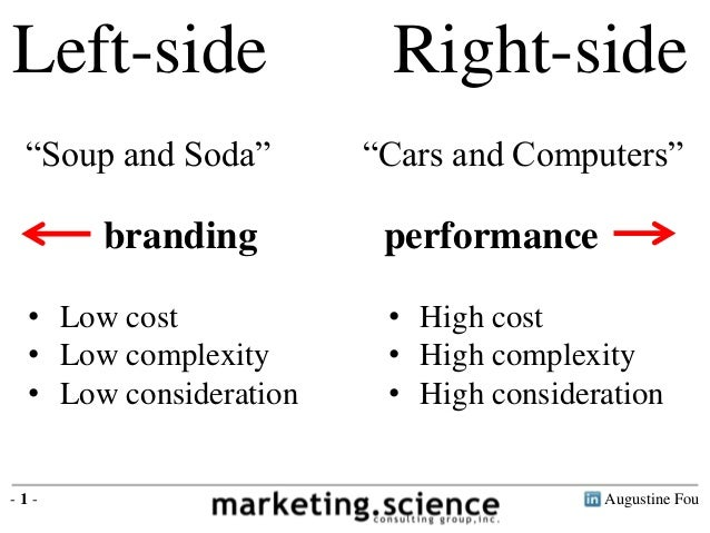 """Augustine Fou- 1 - Left-side Right-side branding performance """"Soup and Soda"""" """"Cars and Computers"""" • Low cost • Low complex..."""