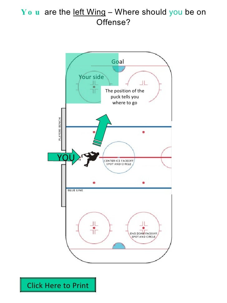 You  are the  left Wing  – Where should  you  be on Offense? YOU Goal Your side The position of the puck tells you where t...
