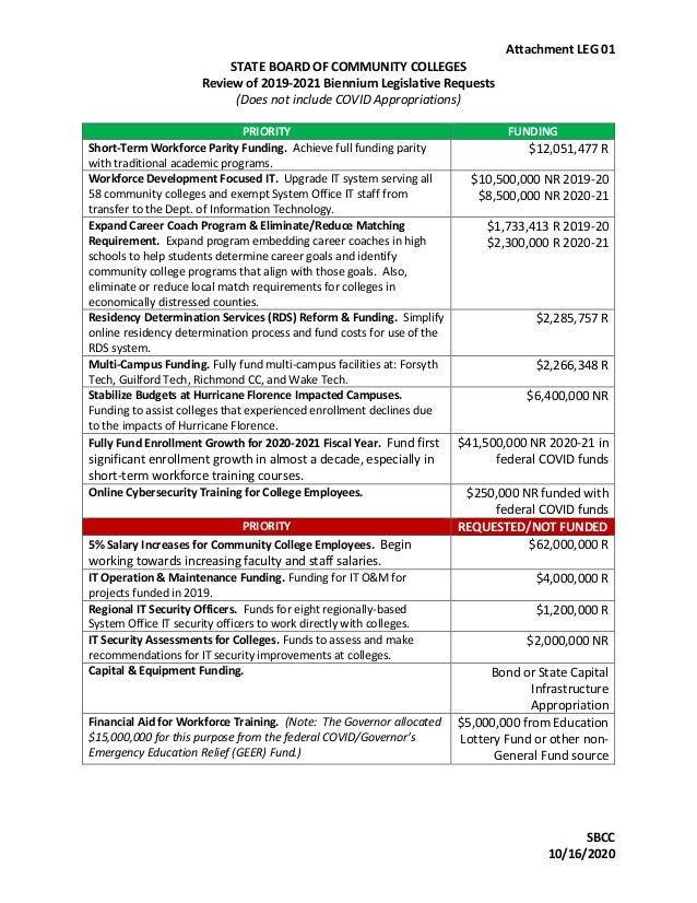 Attachment LEG 01 STATE BOARD OF COMMUNITY COLLEGES Review of 2019-2021 Biennium Legislative Requests (Does not include CO...