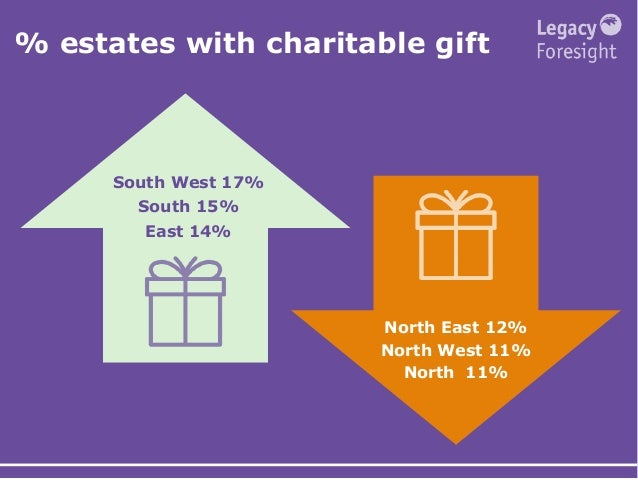 % estates with charitable gift South West 17% South 15% East 14% North East 12% North West 11% North 11%