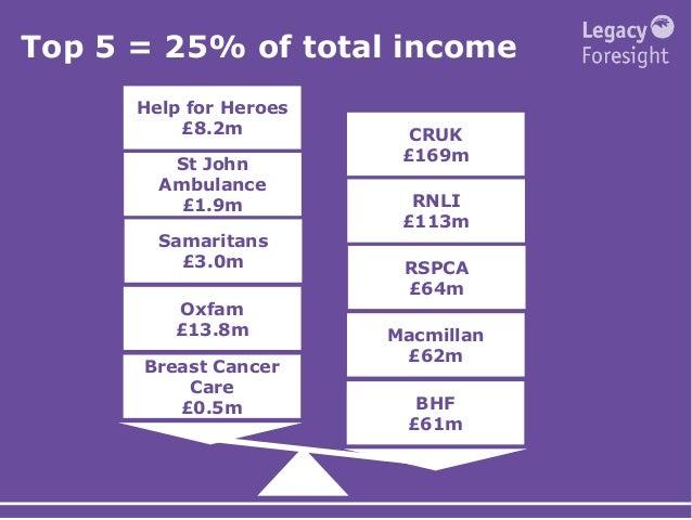 Samaritans £3.0m St John Ambulance £1.9m Oxfam £13.8m Help for Heroes £8.2m Breast Cancer Care £0.5m RSPCA £64m RNLI £113m...