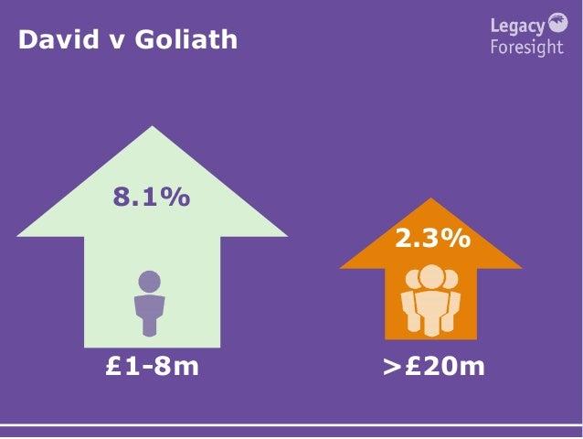 David v Goliath £1-8m >£20m 2.3% 8.1%
