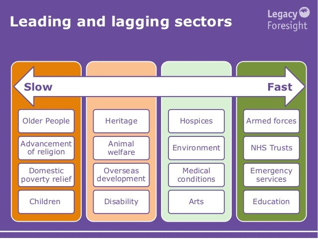 Leading and lagging sectors Older People Advancement of religion Domestic poverty relief Children Heritage Animal welfare ...
