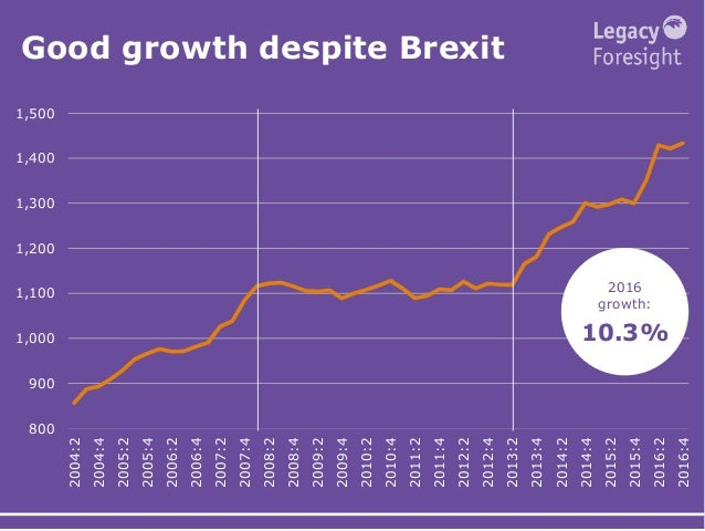 Good growth despite Brexit 800 900 1,000 1,100 1,200 1,300 1,400 1,500 2004:2 2004:4 2005:2 2005:4 2006:2 2006:4 2007:2 20...