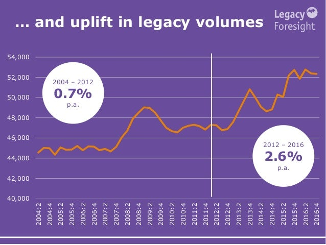 … and uplift in legacy volumes 40,000 42,000 44,000 46,000 48,000 50,000 52,000 54,000 2004:2 2004:4 2005:2 2005:4 2006:2 ...