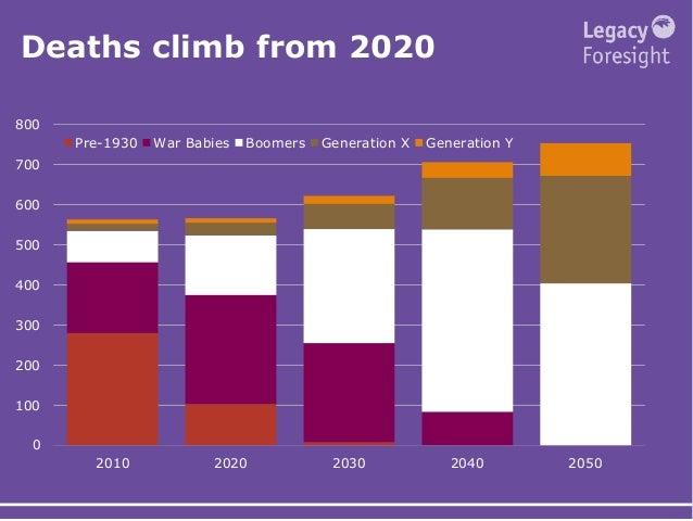 Deaths climb from 2020 0 100 200 300 400 500 600 700 800 2010 2020 2030 2040 2050 Pre-1930 War Babies Boomers Generation X...