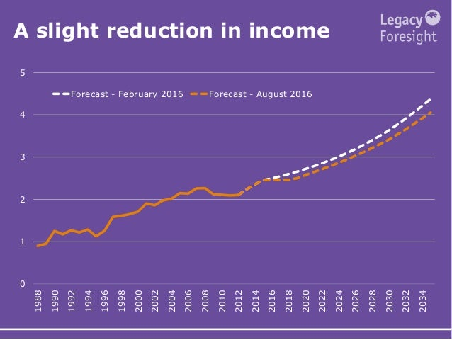 A slight reduction in income 0 1 2 3 4 5 1988 1990 1992 1994 1996 1998 2000 2002 2004 2006 2008 2010 2012 2014 2016 2018 2...