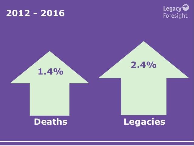2012 - 2016 Deaths Legacies 2.4% 1.4%