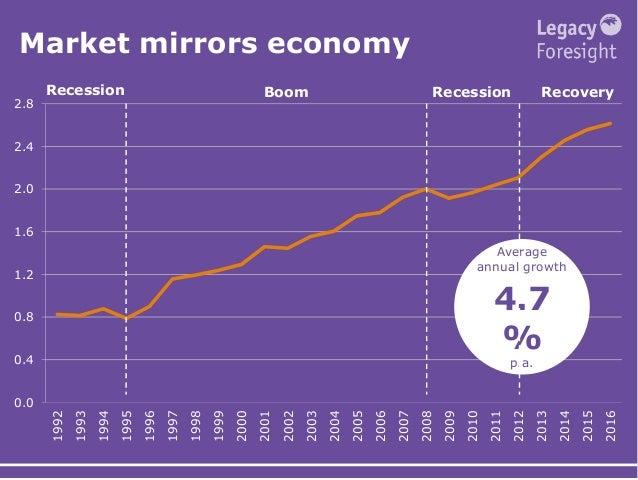 Market mirrors economy 0.0 0.4 0.8 1.2 1.6 2.0 2.4 2.8 1992 1993 1994 1995 1996 1997 1998 1999 2000 2001 2002 2003 2004 20...