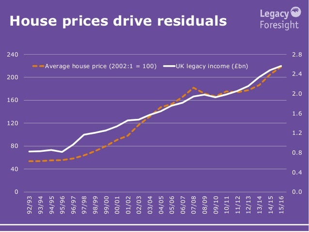 House prices drive residuals 0.0 0.4 0.8 1.2 1.6 2.0 2.4 2.8 0 40 80 120 160 200 240 92/93 93/94 94/95 95/96 96/97 97/98 9...