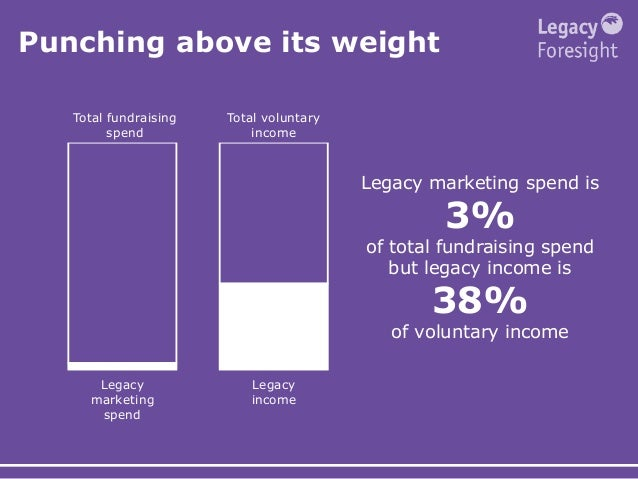 Punching above its weight Legacy marketing spend is 3% of total fundraising spend but legacy income is 38% of voluntary in...
