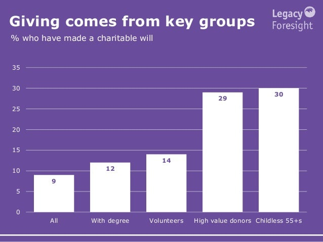 Giving comes from key groups % who have made a charitable will 9 12 14 29 30 0 5 10 15 20 25 30 35 All With degree Volunte...