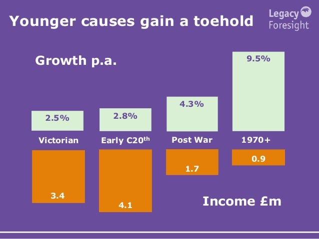 Younger causes gain a toehold 3.4 4.1 1.7 0.9 9.5% 4.3% 2.8%2.5% Victorian Early C20th Post War 1970+ Income £m Growth p.a.