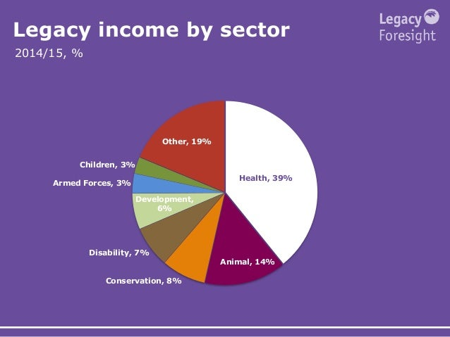 Legacy income by sector Health, 39% Animal, 14% Conservation, 8% Disability, 7% Development, 6% Armed Forces, 3% Children,...