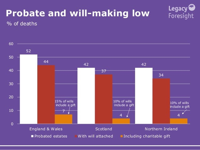Probate and will-making low % of deaths 52 42 42 44 37 34 7 4 4 0 10 20 30 40 50 60 England & Wales Scotland Northern Irel...