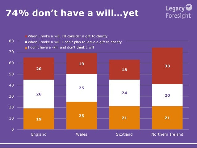 74% don't have a will…yet 19 25 21 21 26 25 24 20 20 19 18 33 0 10 20 30 40 50 60 70 80 England Wales Scotland Northern Ir...