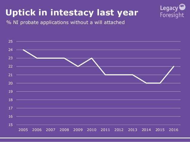Uptick in intestacy last year % NI probate applications without a will attached 15 16 17 18 19 20 21 22 23 24 25 2005 2006...