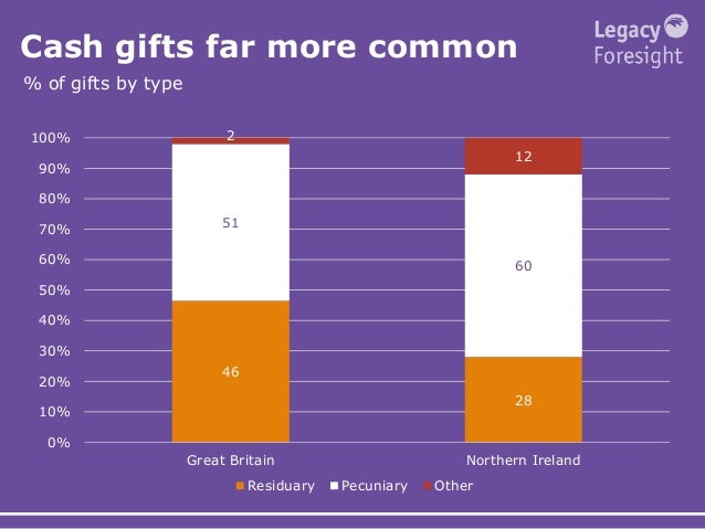 Cash gifts far more common % of gifts by type 46 28 51 60 2 12 0% 10% 20% 30% 40% 50% 60% 70% 80% 90% 100% Great Britain N...