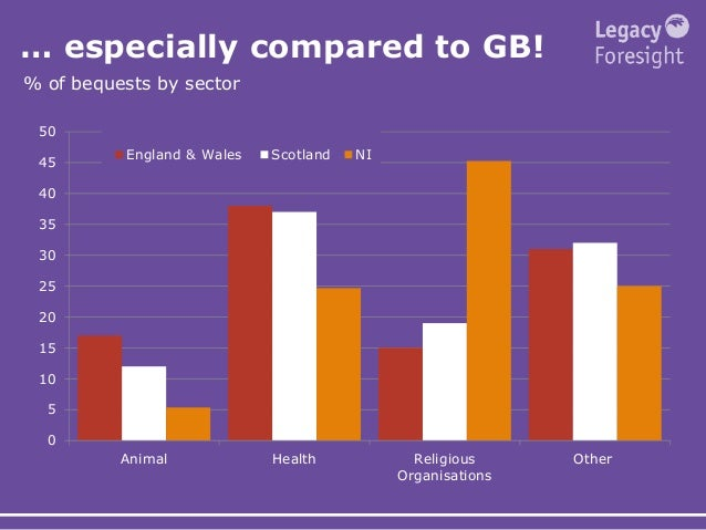 … especially compared to GB! % of bequests by sector 0 5 10 15 20 25 30 35 40 45 50 Animal Health Religious Organisations ...