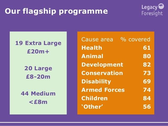 19 Extra Large £20m+ 20 Large £8-20m 44 Medium <£8m Cause area % covered Health 61 Animal 80 Development 82 Conservation 7...