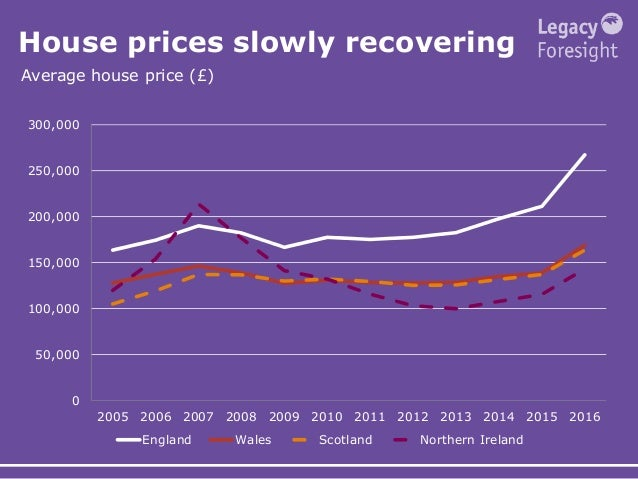 House prices slowly recovering Average house price (£) 0 50,000 100,000 150,000 200,000 250,000 300,000 2005 2006 2007 200...