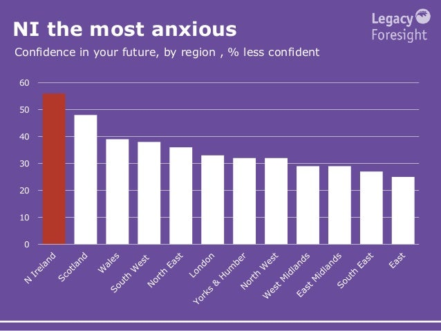 NI the most anxious Confidence in your future, by region , % less confident 0 10 20 30 40 50 60