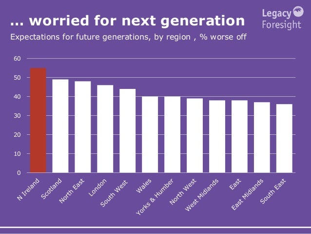 … worried for next generation Expectations for future generations, by region , % worse off 0 10 20 30 40 50 60