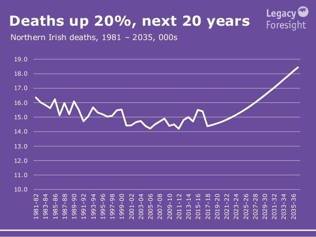 Deaths up 20%, next 20 years Northern Irish deaths, 1981 – 2035, 000s 10.0 11.0 12.0 13.0 14.0 15.0 16.0 17.0 18.0 19.0 19...
