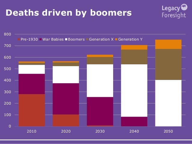 Deaths driven by boomers 0 100 200 300 400 500 600 700 800 2010 2020 2030 2040 2050 Pre-1930 War Babies Boomers Generation...