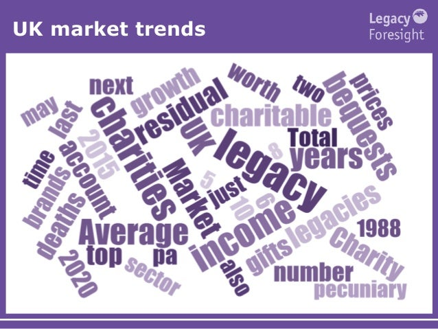 UK market trends