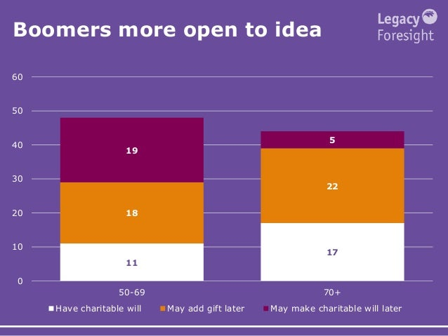 Boomers more open to idea 11 17 18 22 19 5 0 10 20 30 40 50 60 50-69 70+ Have charitable will May add gift later May make ...
