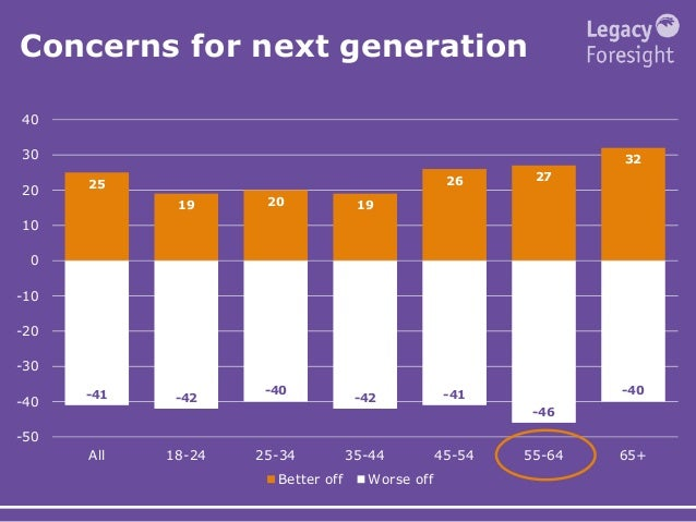 Concerns for next generation 25 19 20 19 26 27 32 -41 -42 -40 -42 -41 -46 -40 -50 -40 -30 -20 -10 0 10 20 30 40 All 18-24 ...