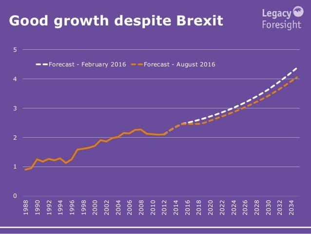 Good growth despite Brexit 0 1 2 3 4 5 1988 1990 1992 1994 1996 1998 2000 2002 2004 2006 2008 2010 2012 2014 2016 2018 202...