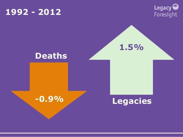1992 - 2012 Deaths Legacies-0.9% 1.5%