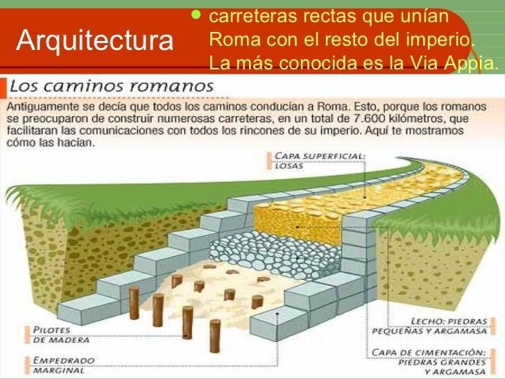 Arquitectura <ul><li>carreteras rectas que unían Roma con el resto del imperio. La más conocida es la Via Appia.  </li></ul>