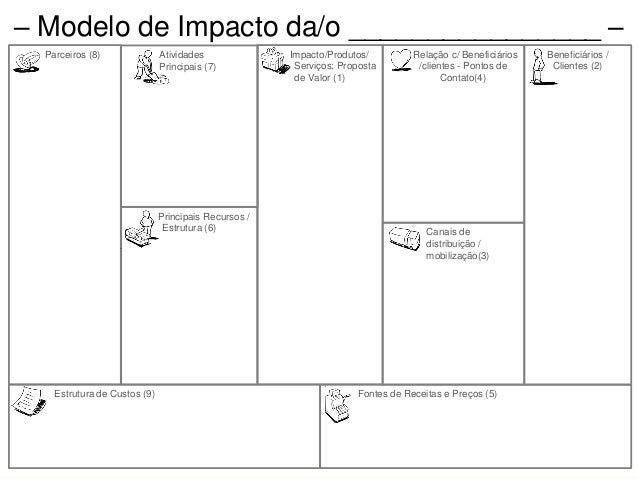 Impacto/Produtos/ S Serviços: Proposta de Valor (1) Canais de distribuição / mobilização(3) Relação c/ Beneficiários /clie...