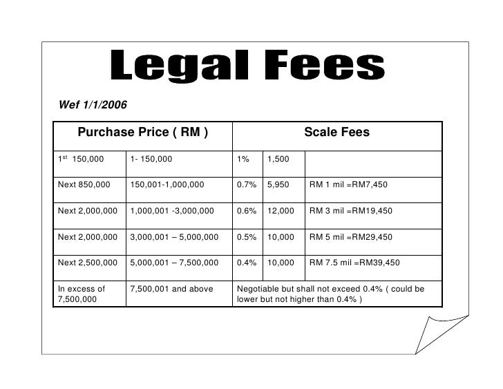 Wef 1/1/2006       Purchase Price ( RM )                               Scale Fees 1st 150,000      1- 150,000             ...