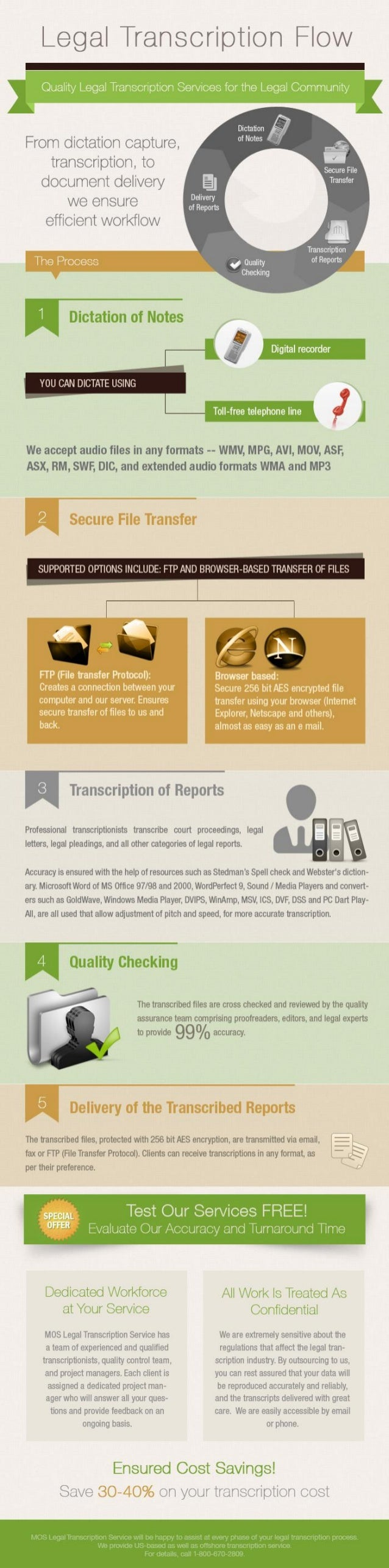 Legal Transcription Flow - Infographics