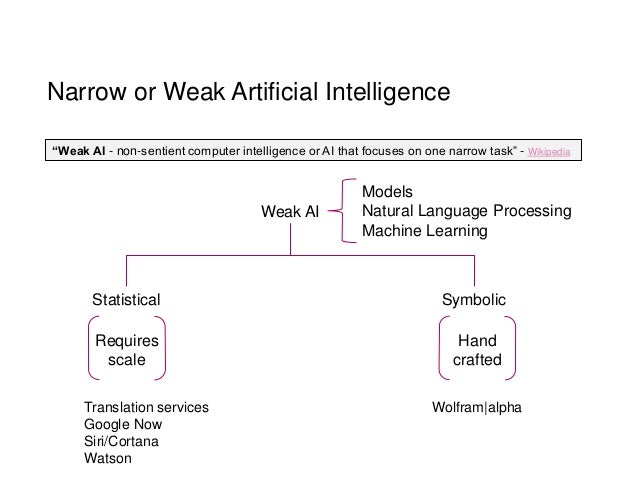 Timeline of artificial intelligence  Wikipedia