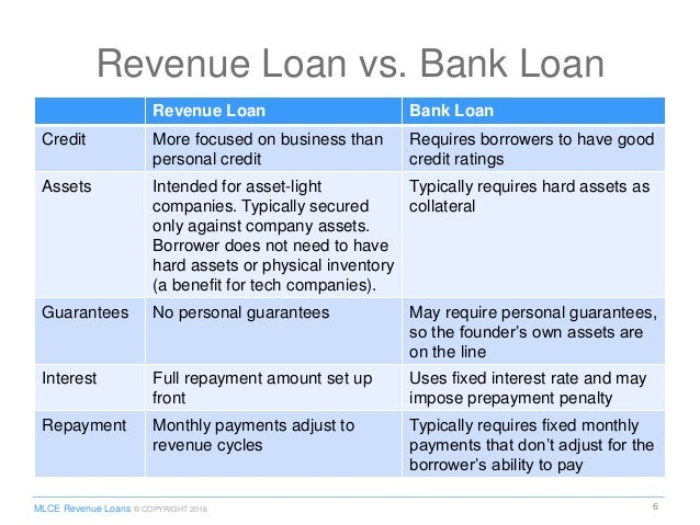 legal guide to revenue loans presentation, Bank Loan Presentation Template, Presentation templates