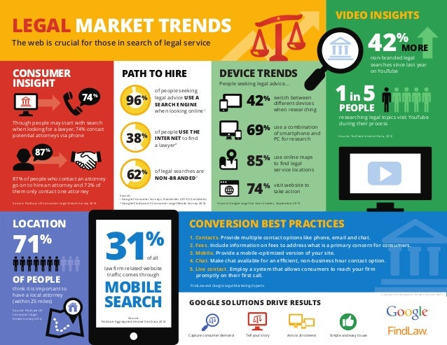 LEGAL MARKET TRENDS The web is crucial for those in search of legal service CONVERSION BEST PRACTICESLOCATION 1. Contacts....