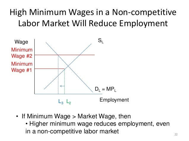 Labor Markets Core Course 2013 Legal Minimum Wages In
